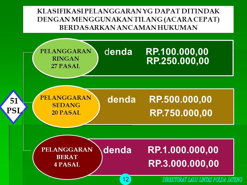 denda RP.100.000,00 RP.250.000,00 denda RP.500.000,00 RP.750.000,00 denda RP.1.000.000,00 RP.3.000.000,00 PELANGGARAN RINGAN 27 PASAL PELANGGARAN SEDA