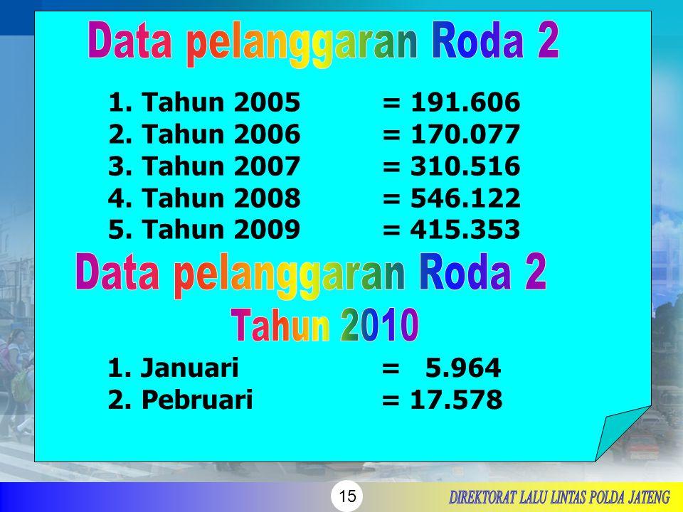 15 1.Tahun 2005= 191.606 2.Tahun 2006= 170.077 3.Tahun 2007= 310.516 4.Tahun 2008= 546.122 5.Tahun 2009= 415.353 1.Januari = 5.964 2.Pebruari= 17.578