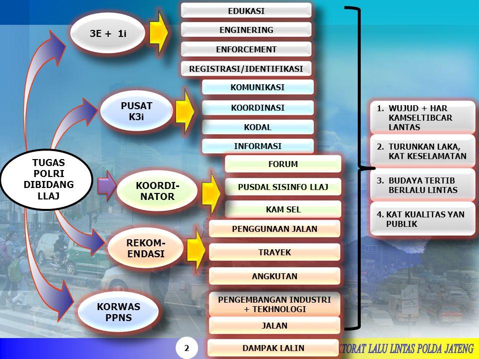 13 Pasal 106 Ayat (8) UU No 22 tahun 2009 Ttg LLAJ di jelaskan bahwa setiap orang yang mengemudikan sepeda motor dan penumpang sepeda motor wajib mengenakan helm yang memenuhi standar indonesia Pasal 291 Ayat (1) UU No 22 Tahun 2009 Ttg LLAJ dijelaskan bahwa setiap orang yang mengemudikan sepeda motor tidak mengenakan helm standar nasional indonesia sebagaimana yang di maksud dalam Pasal 106 Ayat ( 8 ) di pidana dengan pidana kurungan paling lama 1 bulan atau denda paling banyak Rp 250.000,00 - ( Dua ratus lima puluh ribu rupiah )
