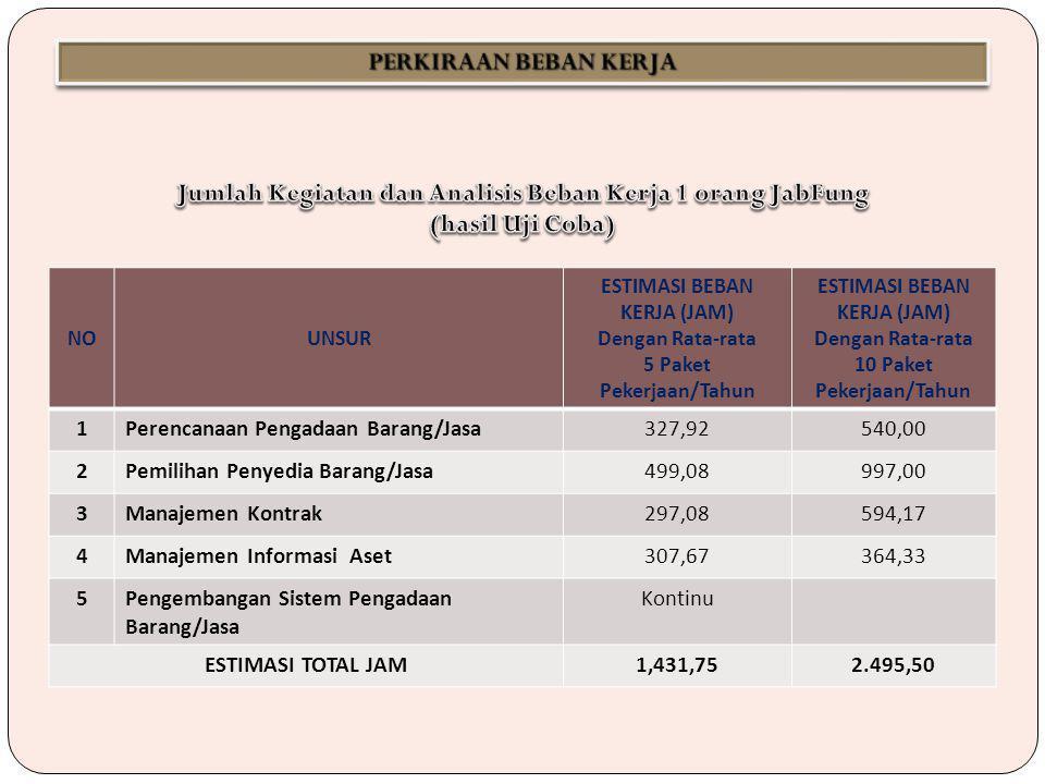 NOUNSUR ESTIMASI BEBAN KERJA (JAM) Dengan Rata-rata 5 Paket Pekerjaan/Tahun ESTIMASI BEBAN KERJA (JAM) Dengan Rata-rata 10 Paket Pekerjaan/Tahun 1Perencanaan Pengadaan Barang/Jasa327,92540,00 2Pemilihan Penyedia Barang/Jasa499,08997,00 3Manajemen Kontrak297,08594,17 4Manajemen Informasi Aset307,67364,33 5Pengembangan Sistem Pengadaan Barang/Jasa Kontinu ESTIMASI TOTAL JAM1,431,752.495,50