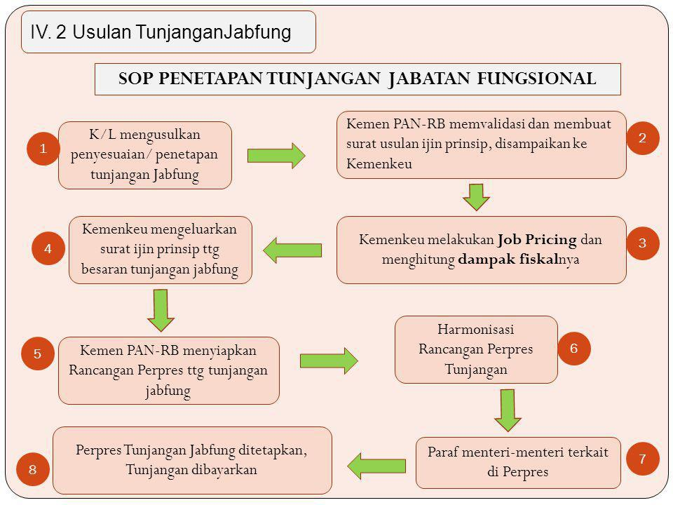 K/L mengusulkan penyesuaian/ penetapan tunjangan Jabfung Kemen PAN-RB memvalidasi dan membuat surat usulan ijin prinsip, disampaikan ke Kemenkeu Kemenkeu melakukan Job Pricing dan menghitung dampak fiskalnya Kemenkeu mengeluarkan surat ijin prinsip ttg besaran tunjangan jabfung Paraf menteri-menteri terkait di Perpres Perpres Tunjangan Jabfung ditetapkan, Tunjangan dibayarkan Harmonisasi Rancangan Perpres Tunjangan 8 5 1 SOP PENETAPAN TUNJANGAN JABATAN FUNGSIONAL 2 3 4 Kemen PAN-RB menyiapkan Rancangan Perpres ttg tunjangan jabfung 7 6 IV.