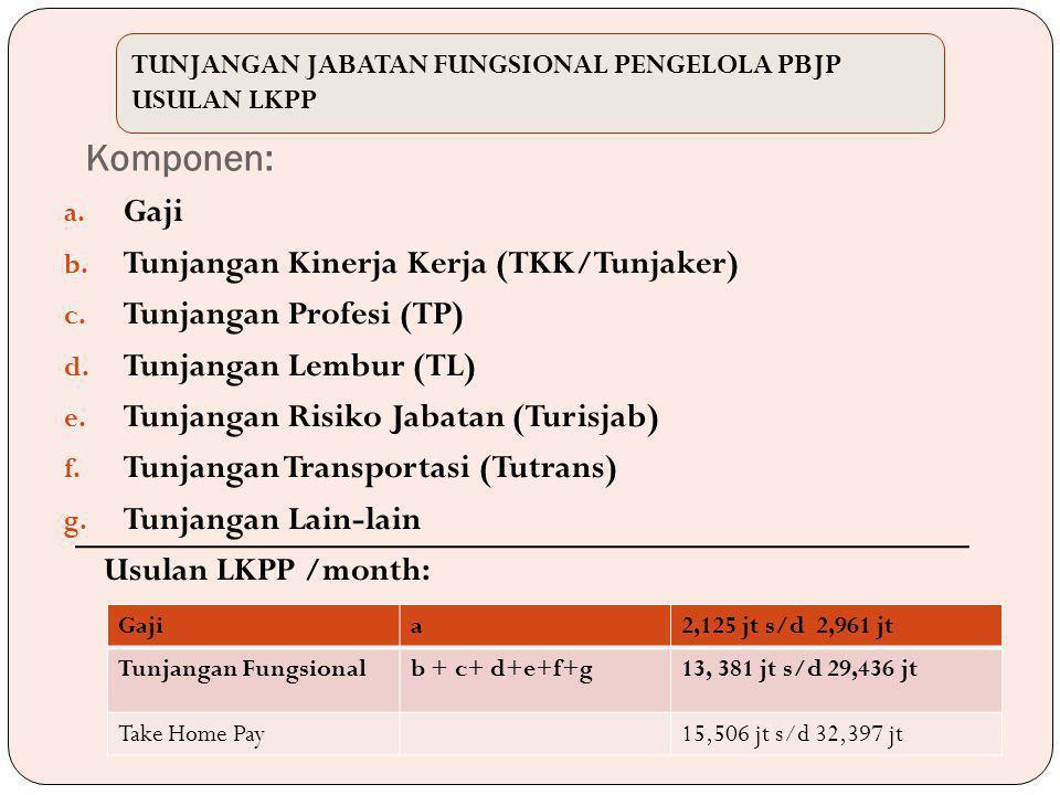 a. Gaji b. Tunjangan Kinerja Kerja (TKK/Tunjaker) c.