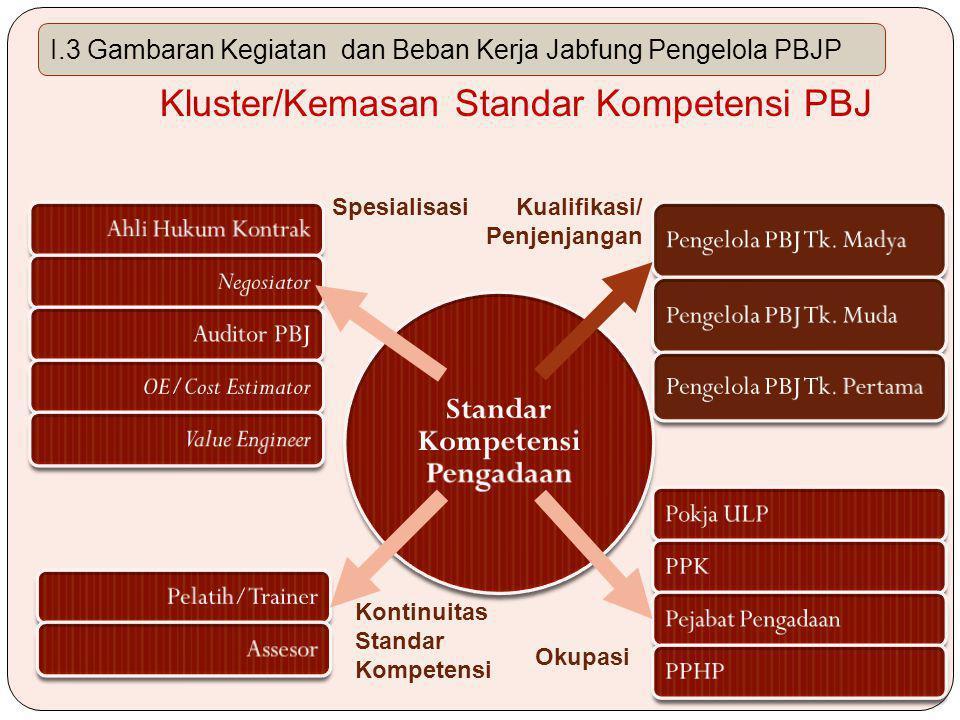 Kluster/Kemasan Standar Kompetensi PBJ Spesialisasi Kontinuitas Standar Kompetensi Okupasi Kualifikasi/ Penjenjangan I.3 Gambaran Kegiatan dan Beban Kerja Jabfung Pengelola PBJP