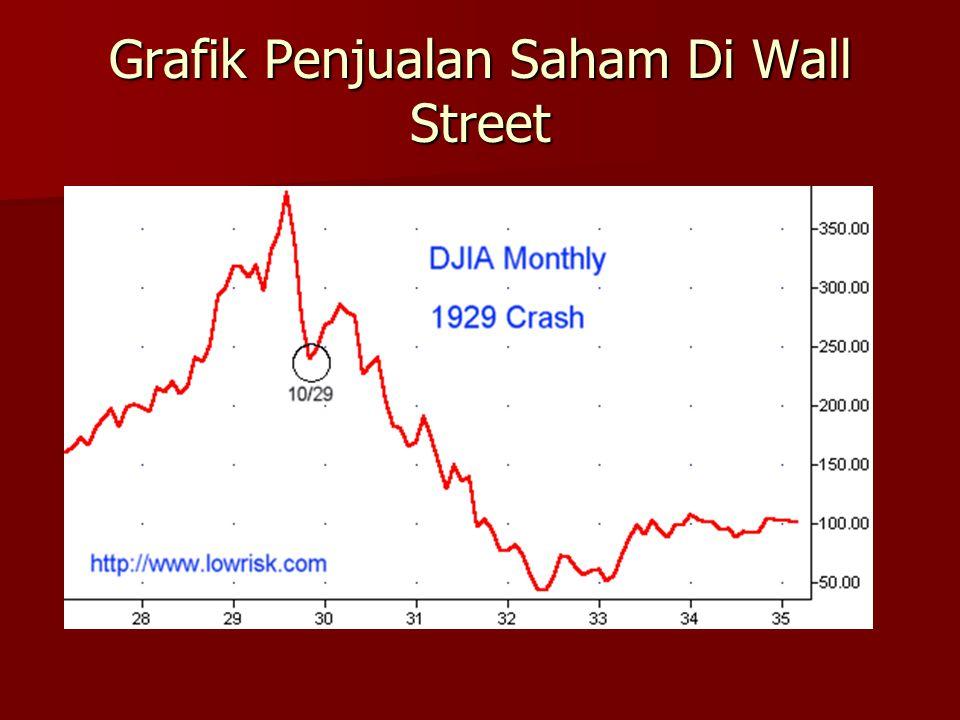 Grafik Penjualan Saham Di Wall Street