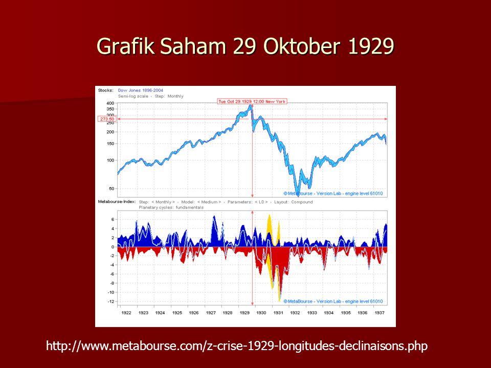 Grafik Saham 29 Oktober 1929 http://www.metabourse.com/z-crise-1929-longitudes-declinaisons.php