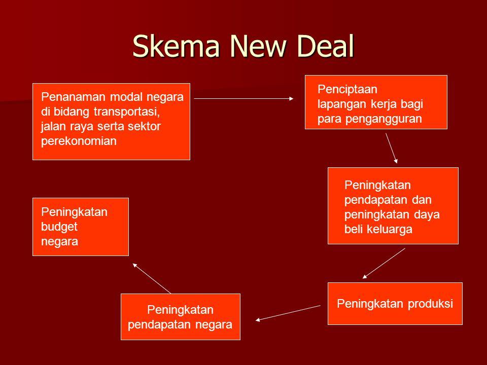 Skema New Deal Penanaman modal negara di bidang transportasi, jalan raya serta sektor perekonomian Peningkatan pendapatan negara Peningkatan budget ne