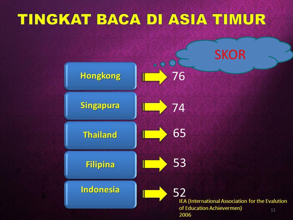 Hongkong Singapura Thailand Filipina Indonesia 76 74 65 53 52 SKOR IEA (International Association for the Evalution of Education Achievermen) 2006 11