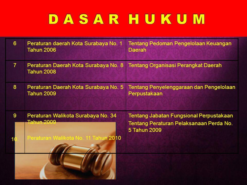16 6Peraturan daerah Kota Surabaya No. 1 Tahun 2006 Tentang Pedoman Pengelolaan Keuangan Daerah 7Peraturan Daerah Kota Surabaya No. 8 Tahun 2008 Tenta