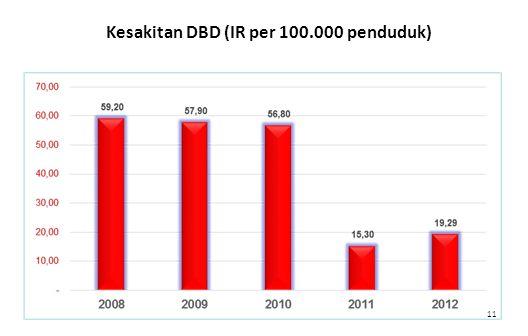 11 Kesakitan DBD (IR per 100.000 penduduk)