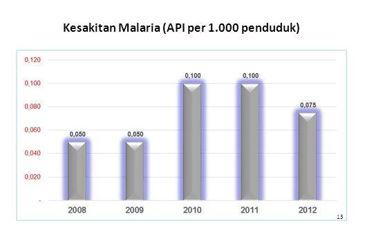 13 Kesakitan Malaria (API per 1.000 penduduk)