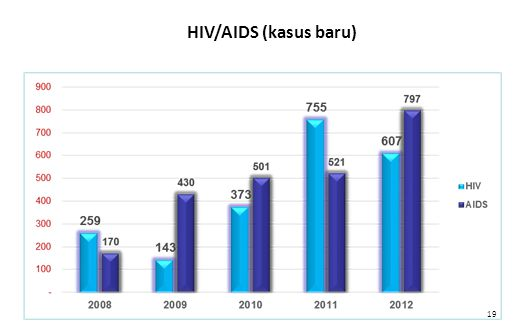 19 HIV/AIDS (kasus baru)