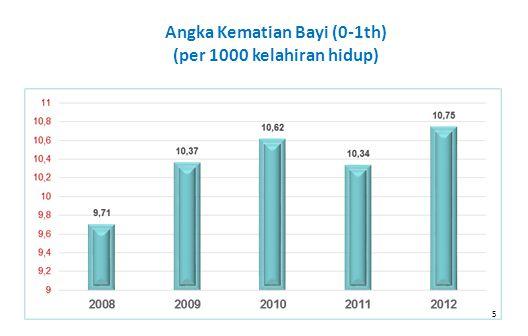 5 Angka Kematian Bayi (0-1th) (per 1000 kelahiran hidup)