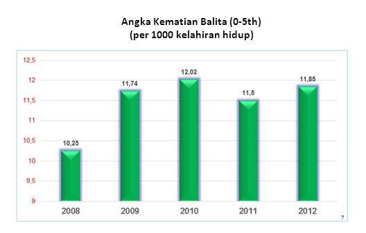 7 Angka Kematian Balita (0-5th) (per 1000 kelahiran hidup)