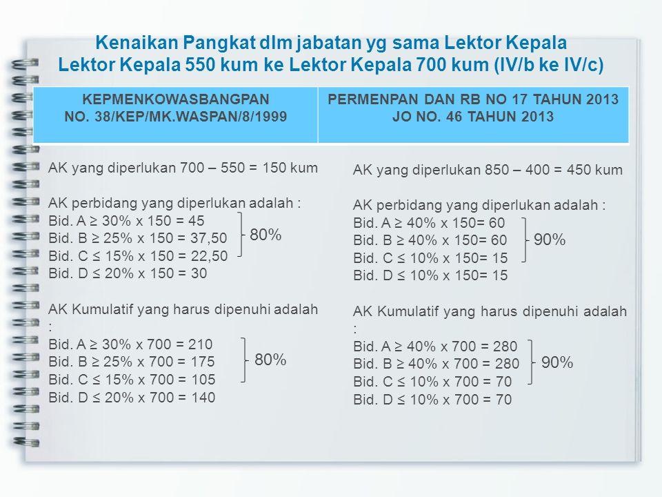Kenaikan Pangkat dlm jabatan yg sama Lektor Kepala Lektor Kepala 550 kum ke Lektor Kepala 700 kum (IV/b ke IV/c) KEPMENKOWASBANGPAN NO. 38/KEP/MK.WASP