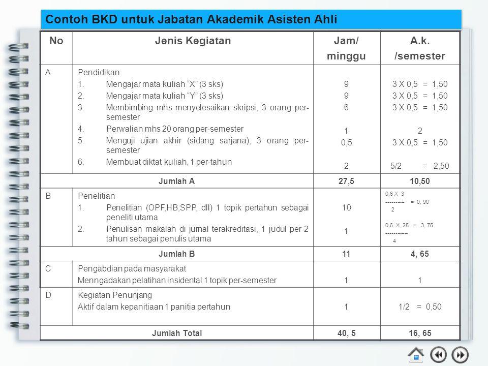 """Contoh BKD untuk Jabatan Akademik Asisten Ahli NoJenis KegiatanJam/ minggu A.k. /semester APendidikan 1.Mengajar mata kuliah """"X"""" (3 sks) 2.Mengajar ma"""