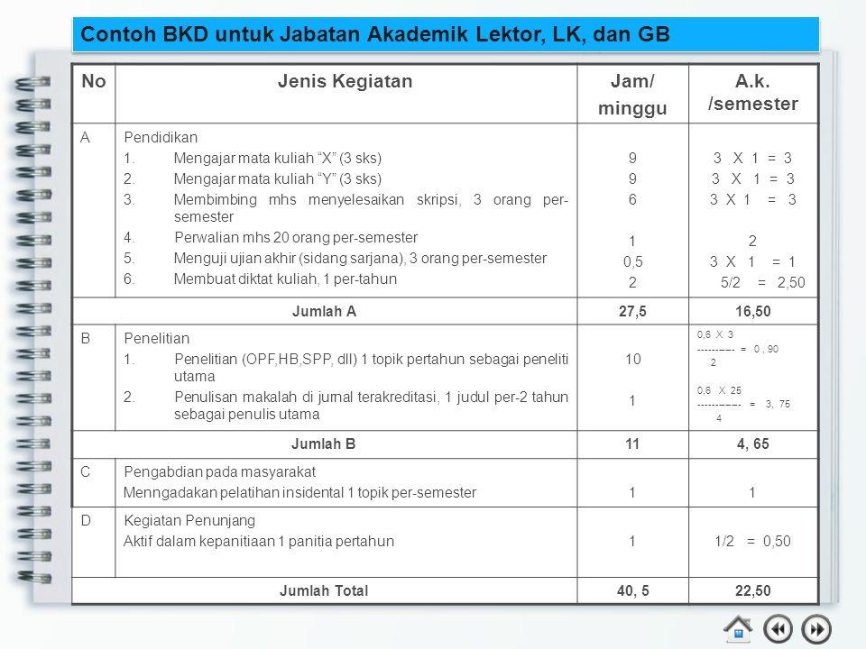 "Contoh BKD untuk Jabatan Akademik Lektor, LK, dan GB NoJenis KegiatanJam/ minggu A.k. /semester APendidikan 1.Mengajar mata kuliah ""X"" (3 sks) 2.Menga"