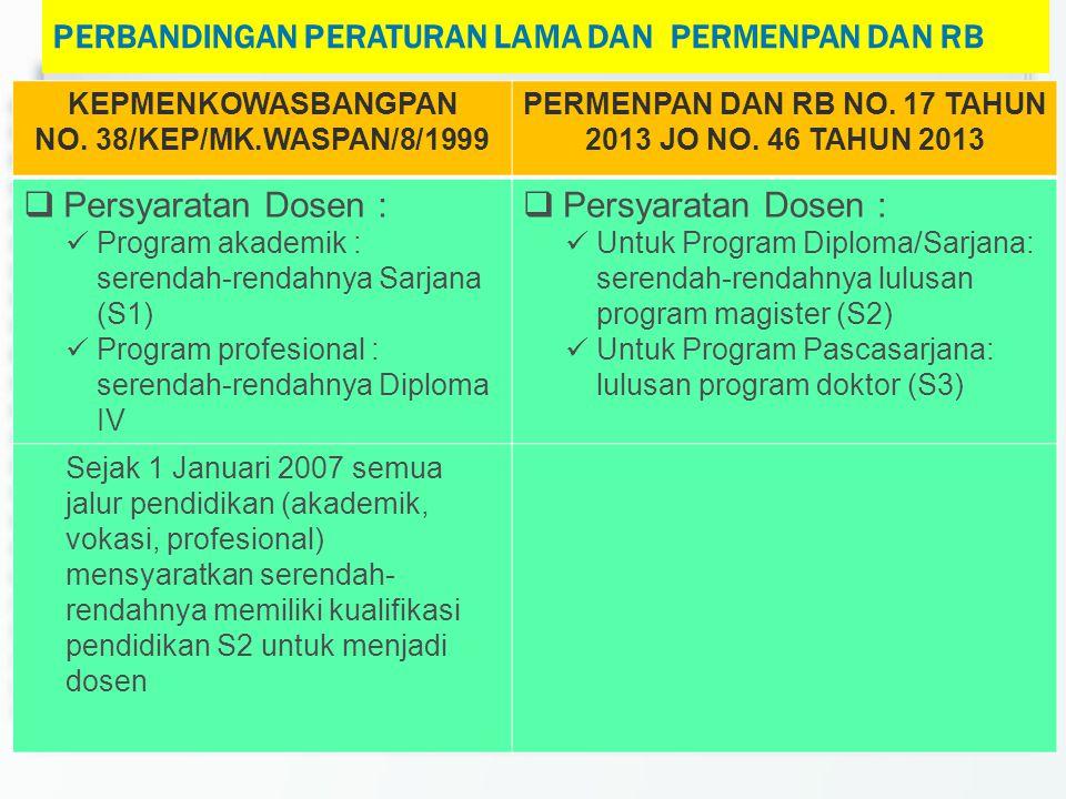 KEPMENKOWASBANGPAN NO. 38/KEP/MK.WASPAN/8/1999 PERMENPAN DAN RB NO. 17 TAHUN 2013 JO NO. 46 TAHUN 2013  Persyaratan Dosen :  Program akademik : sere