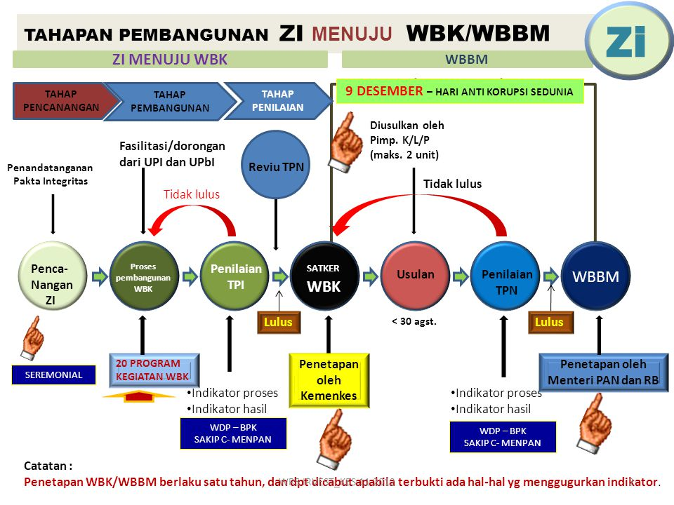 TAHAPAN PEMBANGUNAN ZI MENUJU WBK/WBBM Penandatanganan Pakta Integritas Penca- Nangan ZI Proses pembangunan WBK Penilaian TPI SATKER WBK UsulanPenilaian TPN WBBM 20 PROGRAM KEGIATAN WBK • Indikator proses • Indikator hasil Fasilitasi/dorongan dari UPI dan UPbI Diusulkan oleh Pimp.