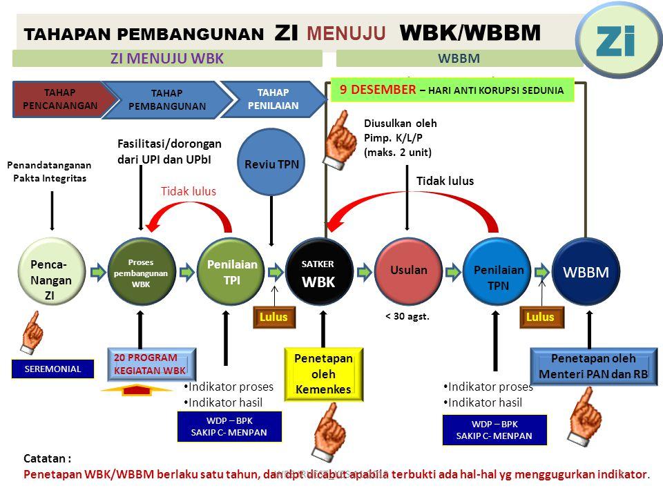 TAHAPAN PEMBANGUNAN ZI MENUJU WBK/WBBM Penandatanganan Pakta Integritas Penca- Nangan ZI Proses pembangunan WBK Penilaian TPI SATKER WBK UsulanPenilai