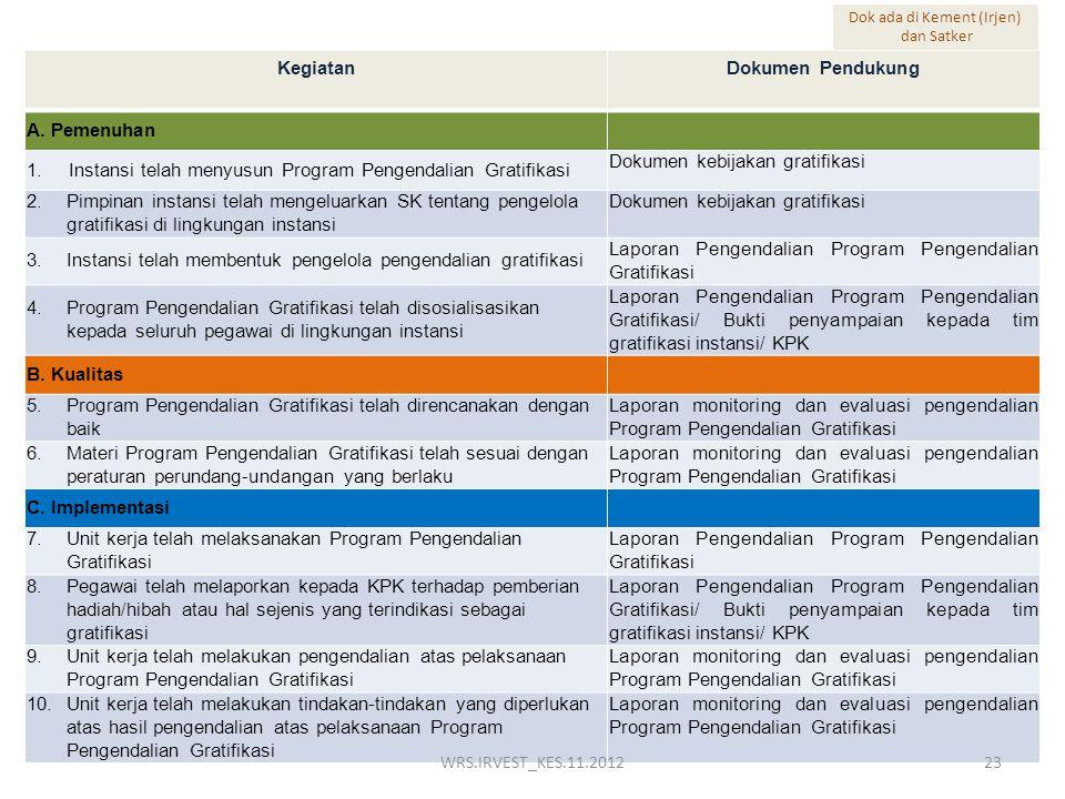 KegiatanDokumen Pendukung A. Pemenuhan 1.Instansi telah menyusun Program Pengendalian Gratifikasi Dokumen kebijakan gratifikasi 2.Pimpinan instansi te