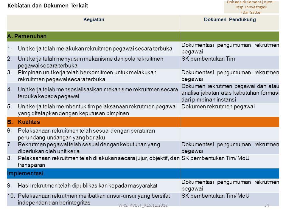 Kebiatan dan Dokumen Terkait KegiatanDokumen Pendukung A.