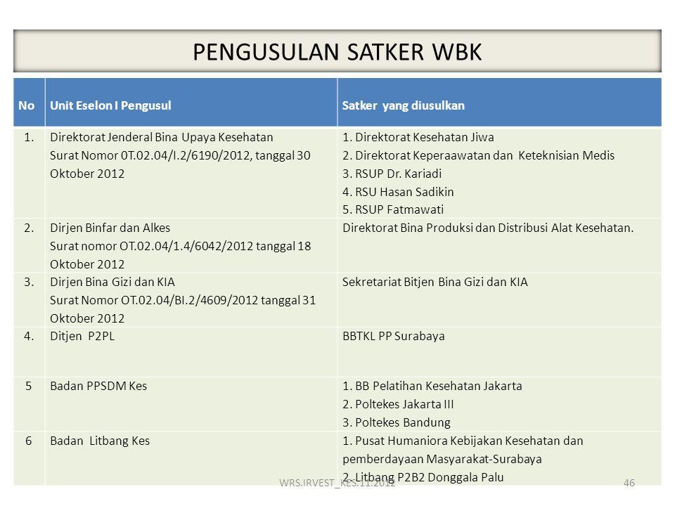 PENGUSULAN SATKER WBK NoUnit Eselon I PengusulSatker yang diusulkan 1. Direktorat Jenderal Bina Upaya Kesehatan Surat Nomor 0T.02.04/I.2/6190/2012, ta