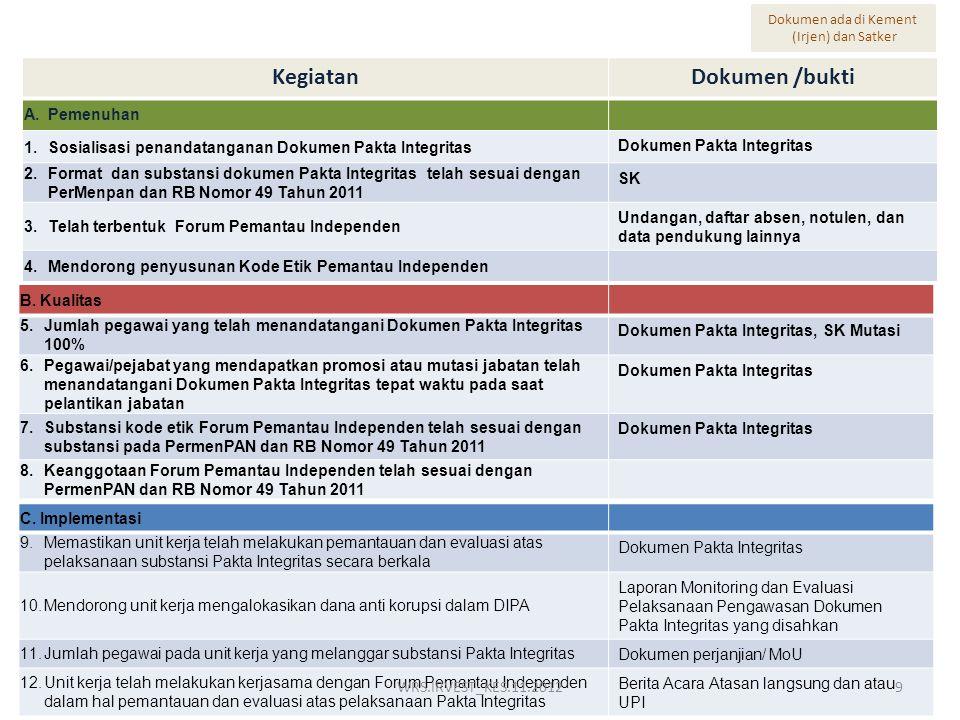 KegiatanDokumen /bukti A.Pemenuhan 1.Sosialisasi penandatanganan Dokumen Pakta Integritas Dokumen Pakta Integritas 2.Format dan substansi dokumen Pakt