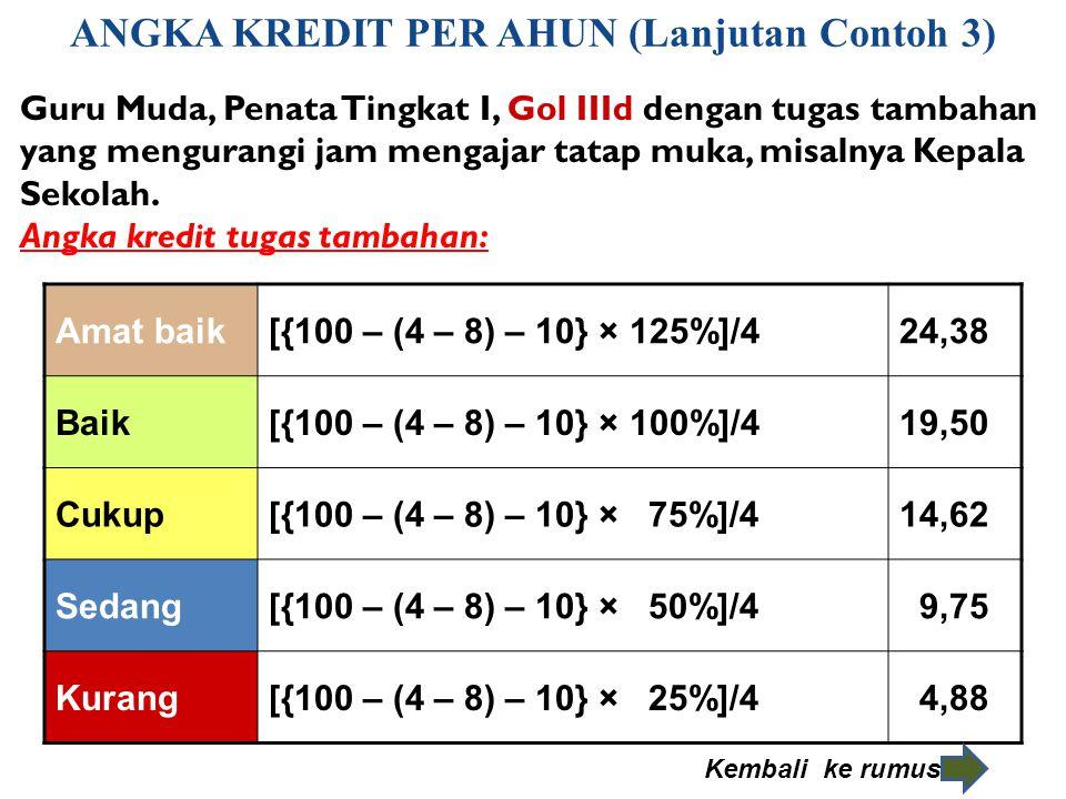 ANGKA KREDIT PER AHUN (Lanjutan Contoh 3) Amat baik[{100 – (4 – 8) – 10} × 125%]/424,38 Baik[{100 – (4 – 8) – 10} × 100%]/419,50 Cukup[{100 – (4 – 8)