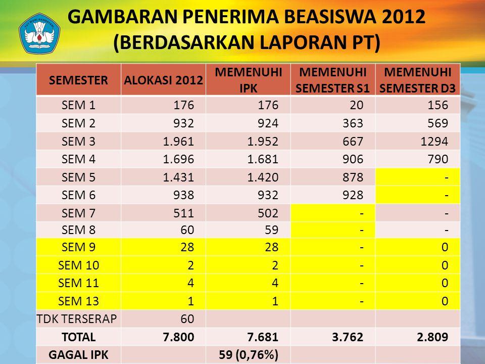 GAMBARAN PENERIMA BEASISWA 2012 (BERDASARKAN LAPORAN PT) SEMESTERALOKASI 2012 MEMENUHI IPK MEMENUHI SEMESTER S1 MEMENUHI SEMESTER D3 SEM 1176 20156 SE