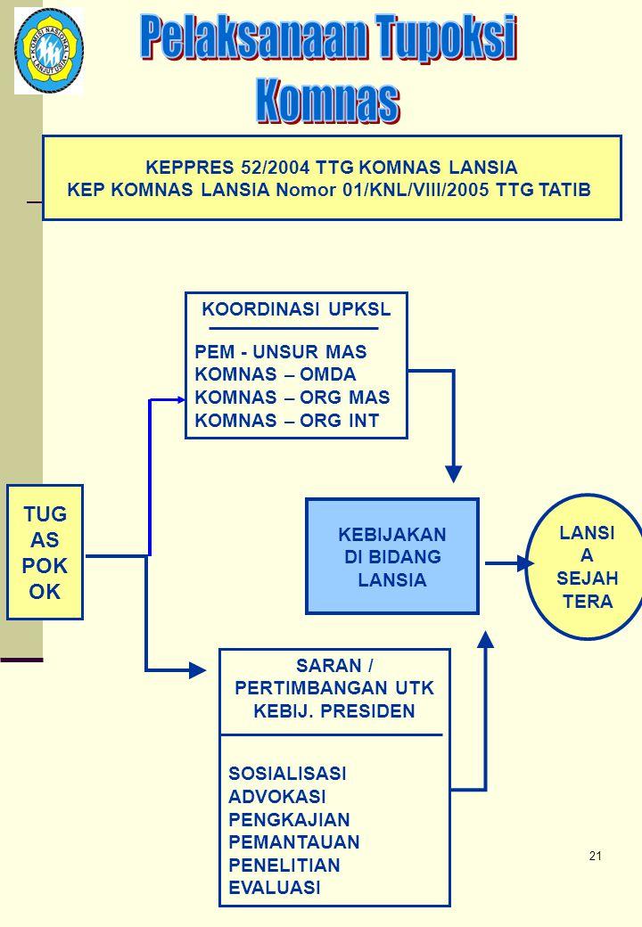 20  Di Propinsi dan Kabupaten/Kota dapat dibentuk Komisi Propinsi Lanjut Usia dan Komisi Kabupaten/Kota Lanjut Usia yang secara keseluruhan disebut K