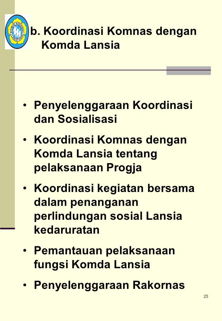 24 Menterjemahkan tugas dan kebijakan kedalam program : 1. Tugas koordinasi a. Koordinasi Pemerintah dengan Unsur Masyarakat •Penyelenggaraan forum, r