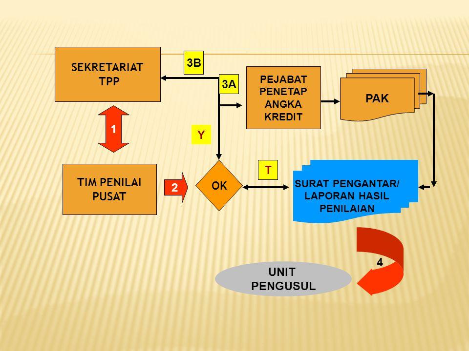 4.Untuk Guru Madya IV/b s.d Guru Utama IV/e KEPALA RA/TK, MA/SD,MTs/SLTP, MA/SLTA, SLB KA.