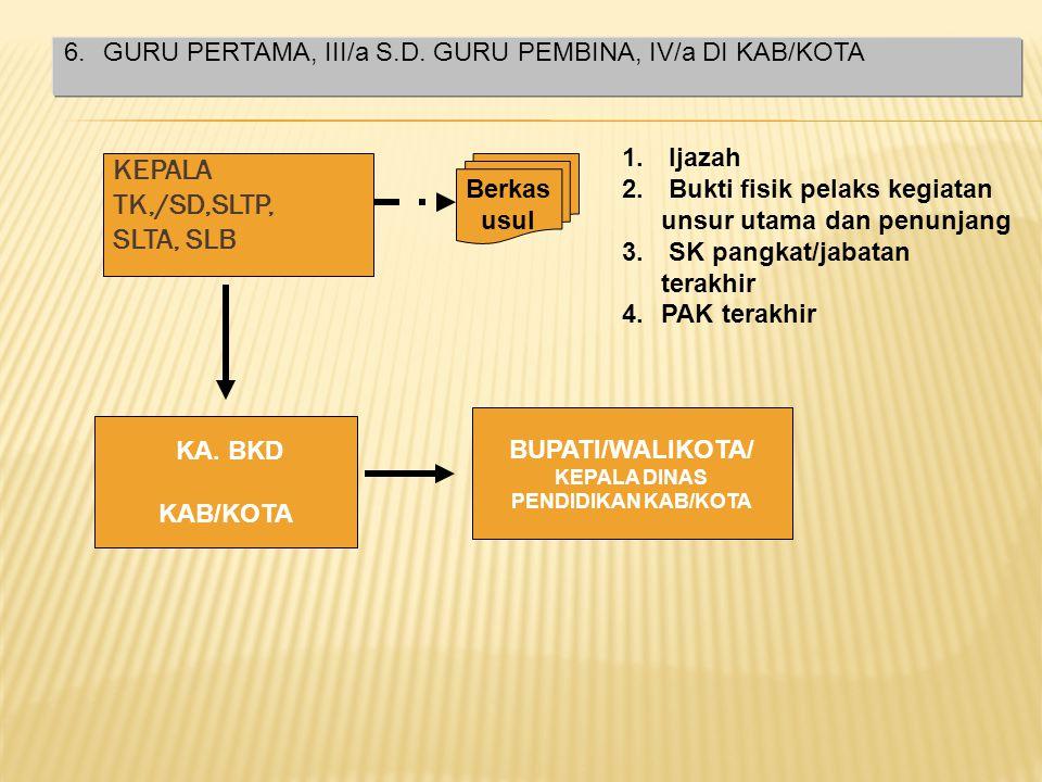 KEPALA TKlB,/SDLB,SLTPLB, SLTALB Berkas usul 1. Ijazah 2. Bukti fisik pelaks kegiatan unsur utama dan penunjang 3. SK pangkat/jabatan terakhir 4.PAK t