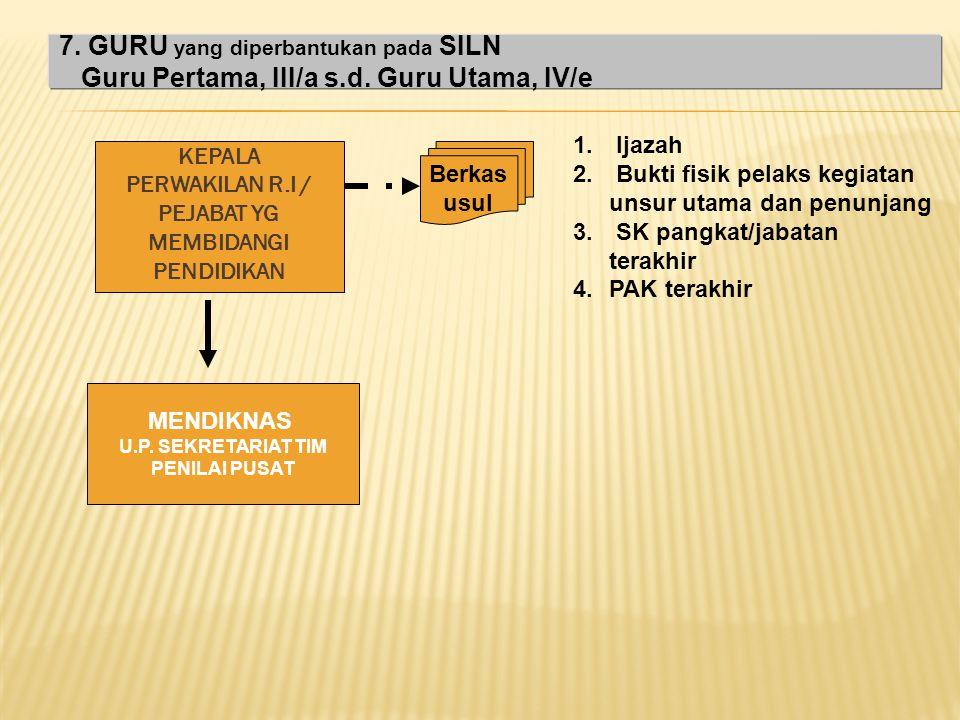 KEPALA TK,/SD,SLTP, SLTA, SLB Berkas usul 1. Ijazah 2. Bukti fisik pelaks kegiatan unsur utama dan penunjang 3. SK pangkat/jabatan terakhir 4.PAK tera