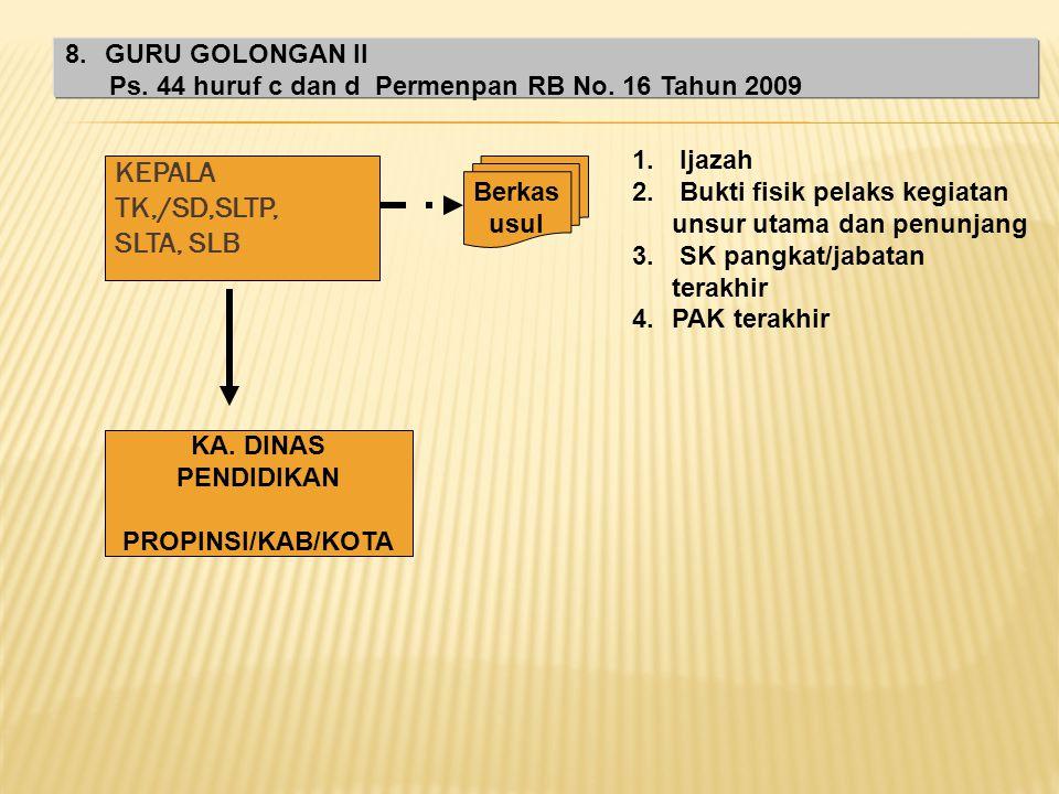 KEPALA PERWAKILAN R.I / PEJABAT YG MEMBIDANGI PENDIDIKAN Berkas usul 1.