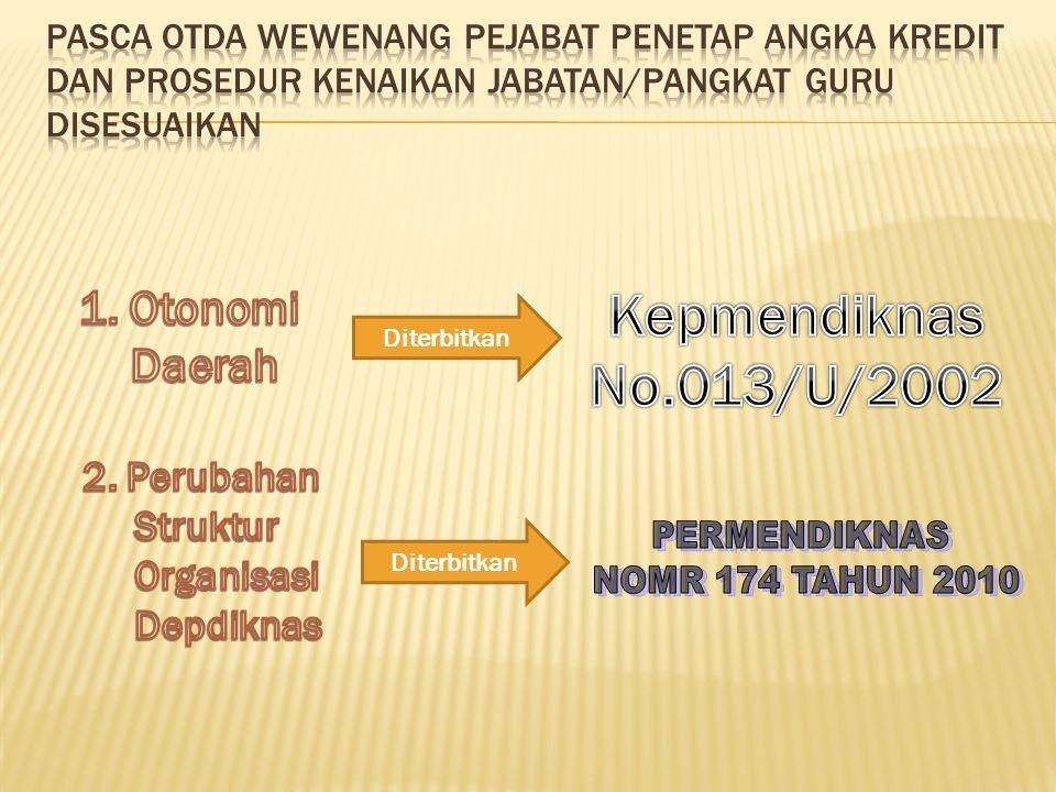 Keputusan MENPAN Nomor 26 Tahun 1989 Keputusan MENPAN Nomor 84 Tahun 1993 Peraturan MENEGPAN dan RB Nomor 16 Tahun 2009 Jabatan Fungsional Guru dan Angka Kreditnya sudah 2 kali disempurnakan Ketentuan pelaksanaan peraturan tersebut juga disempurnakan