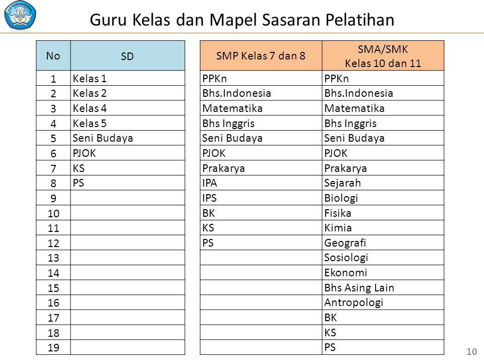 NoSD SMP Kelas 7 dan 8 SMA/SMK Kelas 10 dan 11 1 Kelas 1 PPKn 2 Kelas 2 Bhs.Indonesia 3 Kelas 4 Matematika 4 Kelas 5 Bhs Inggris 5 Seni Budaya 6 PJOK