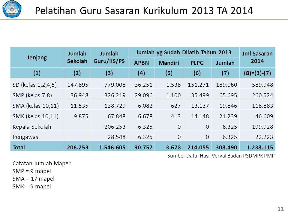 Pelatihan Guru Sasaran Kurikulum 2013 TA 2014 Jenjang Jumlah Sekolah Jumlah Guru/KS/PS Jumlah yg Sudah Dilatih Tahun 2013 Jml Sasaran 2014 APBNMandiriPLPGJumlah (1)(2)(3)(4)(5)(6)(7)(8)=(3)-(7) SD (kelas 1,2,4,5)147.895779.00836.2511.538151.271189.060589.948 SMP (kelas 7,8)36.948326.21929.0961.10035.49965.695260.524 SMA (kelas 10,11)11.535138.7296.08262713.13719.846118.883 SMK (kelas 10,11)9.87567.8486.67841314.14821.23946.609 Kepala Sekolah 206.2536.32500 199.928 Pengawas 28.5486.32500 22.223 Total206.2531.546.60590.7573.678214.055308.4901.238.115 Catatan Jumlah Mapel: SMP = 9 mapel SMA = 17 mapel SMK = 9 mapel 11 Sumber Data: Hasil Verval Badan PSDMPK PMP