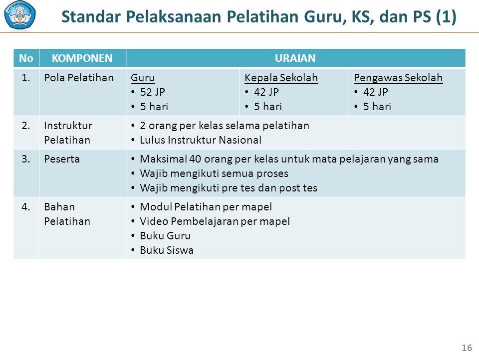 Standar Pelaksanaan Pelatihan Guru, KS, dan PS (1) NoKOMPONENURAIAN 1.Pola PelatihanGuru • 52 JP • 5 hari Kepala Sekolah • 42 JP • 5 hari Pengawas Sek