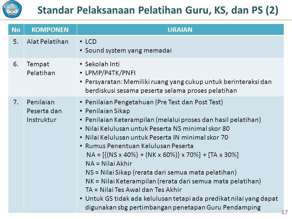 NoKOMPONENURAIAN 5.Alat Pelatihan • LCD • Sound system yang memadai 6.Tempat Pelatihan • Sekolah Inti • LPMP/P4TK/PNFI • Persyaratan: Memiliki ruang yang cukup untuk berinteraksi dan berdiskusi sesama peserta selama proses pelatihan 7.Penilaian Peserta dan Instruktur • Penilaian Pengetahuan (Pre Test dan Post Test) • Penilaian Sikap • Penilaian Keterampilan (melalui proses dan hasil pelatihan) • Nilai Kelulusan untuk Peserta NS minimal skor 80 • Nilai Kelulusan untuk Peserta IN minimal skor 70 • Rumus Penentuan Kelulusan Peserta NA = [{(NS x 40%) + (NK x 60%)} x 70%] + [TA x 30%] NA = Nilai Akhir NS = Nilai Sikap (rerata dari semua mata pelatihan) NK = Nilai Keterampilan (rerata dari semua mata pelatihan) TA = Nilai Tes Awal dan Tes Akhir • Untuk GS tidak ada kelulusan tetapi ada predikat nilai yang dapat digunakan sbg pertimbangan penetapan Guru Pendamping 17 Standar Pelaksanaan Pelatihan Guru, KS, dan PS (2)