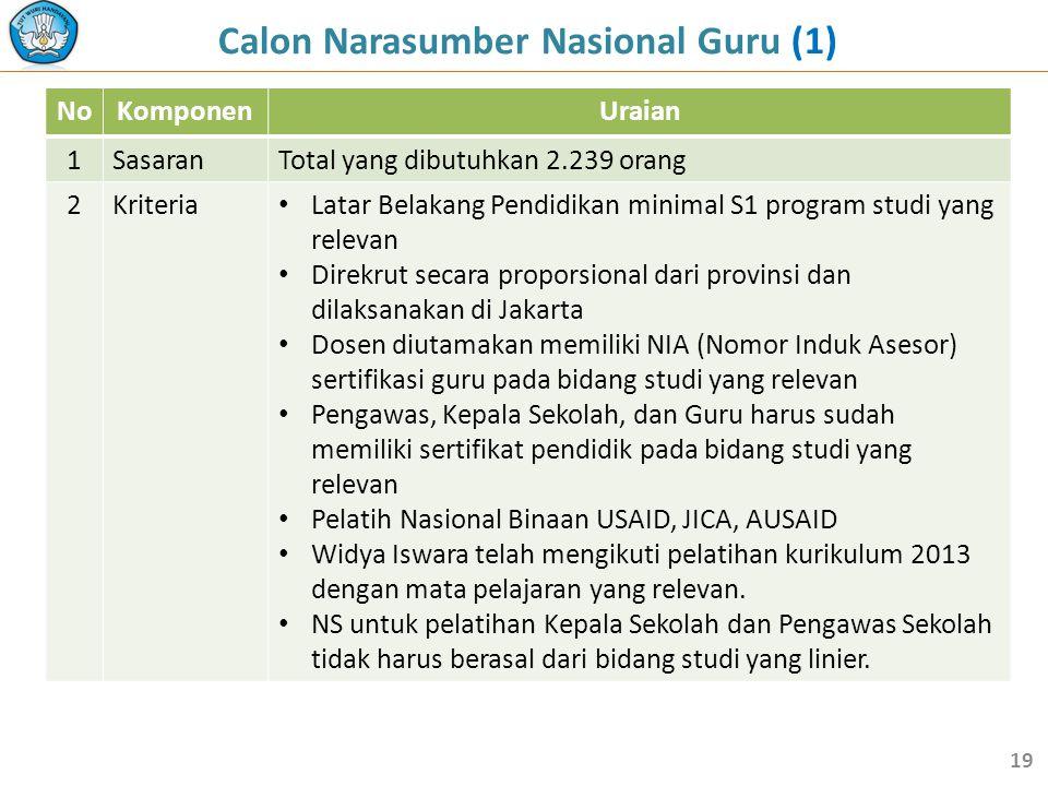 Calon Narasumber Nasional Guru (1) NoKomponenUraian 1SasaranTotal yang dibutuhkan 2.239 orang 2Kriteria • Latar Belakang Pendidikan minimal S1 program