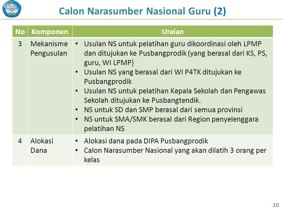 NoKomponenUraian 3Mekanisme Pengusulan • Usulan NS untuk pelatihan guru dikoordinasi oleh LPMP dan ditujukan ke Pusbangprodik (yang berasal dari KS, P