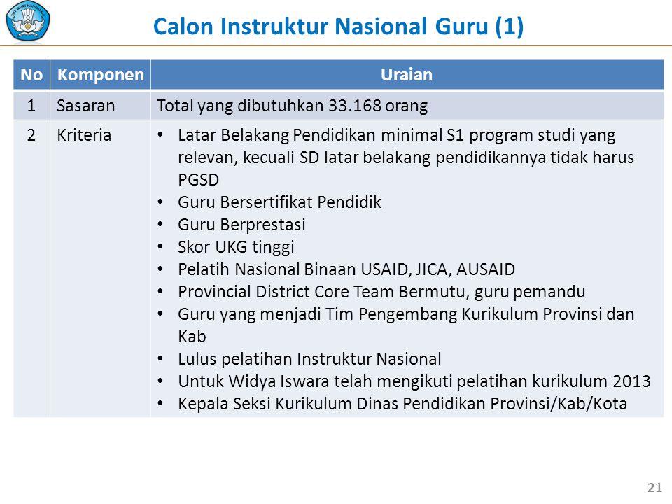 Calon Instruktur Nasional Guru (1) NoKomponenUraian 1SasaranTotal yang dibutuhkan 33.168 orang 2Kriteria • Latar Belakang Pendidikan minimal S1 progra