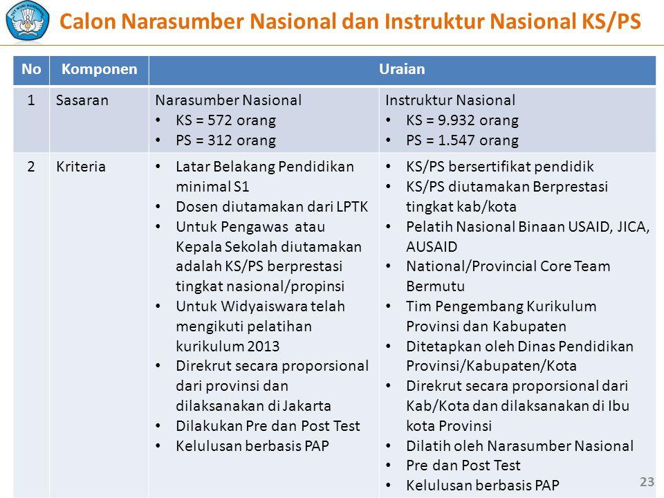 NoKomponenUraian 1SasaranNarasumber Nasional • KS = 572 orang • PS = 312 orang Instruktur Nasional • KS = 9.932 orang • PS = 1.547 orang 2Kriteria • L