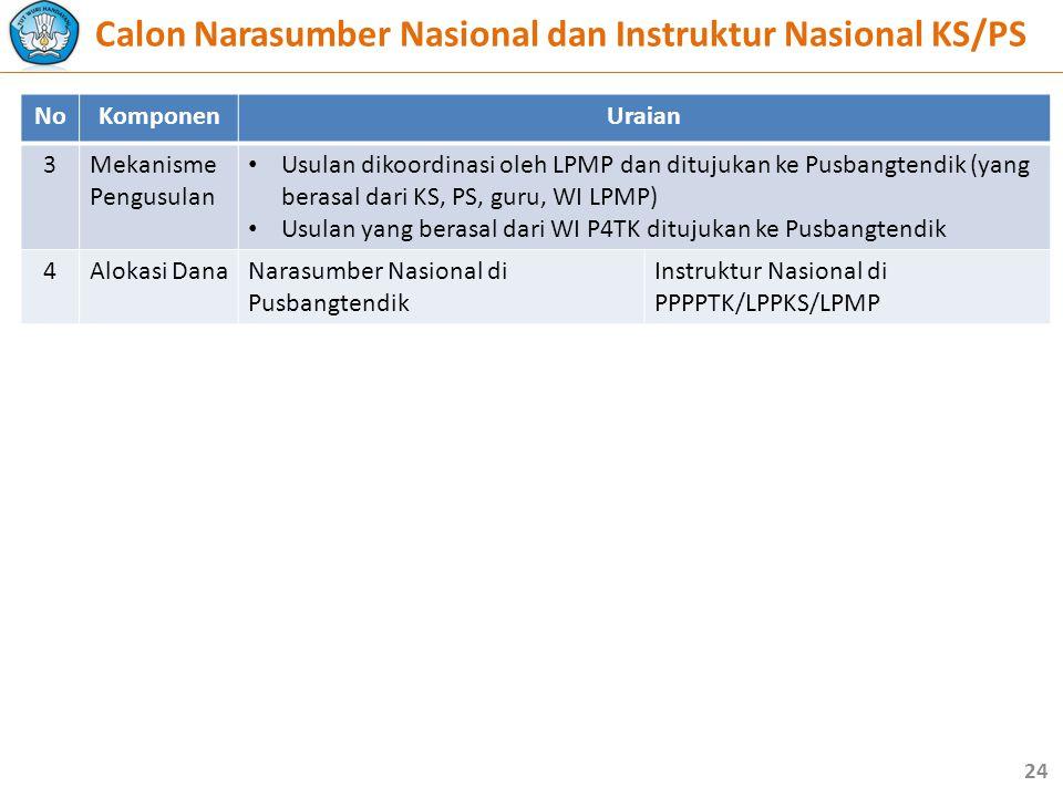 NoKomponenUraian 3Mekanisme Pengusulan • Usulan dikoordinasi oleh LPMP dan ditujukan ke Pusbangtendik (yang berasal dari KS, PS, guru, WI LPMP) • Usulan yang berasal dari WI P4TK ditujukan ke Pusbangtendik 4Alokasi DanaNarasumber Nasional di Pusbangtendik Instruktur Nasional di PPPPTK/LPPKS/LPMP 24 Calon Narasumber Nasional dan Instruktur Nasional KS/PS