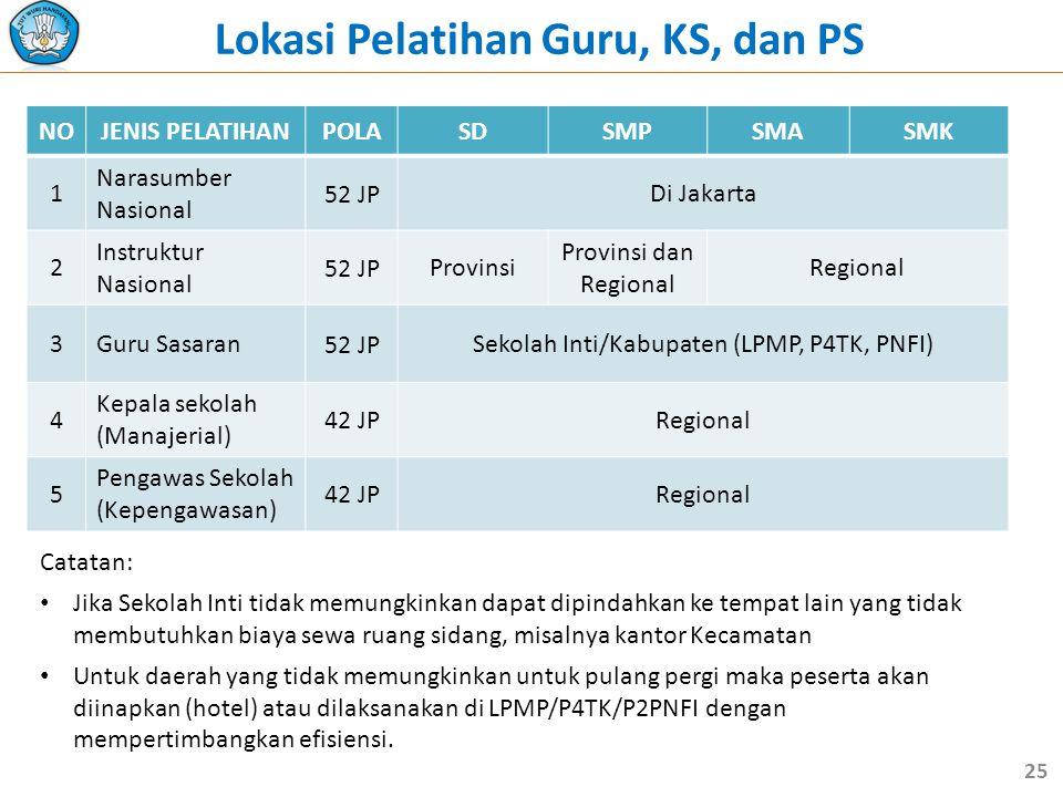 NOJENIS PELATIHANPOLASDSMPSMASMK 1 Narasumber Nasional 52 JPDi Jakarta 2 Instruktur Nasional 52 JPProvinsi Provinsi dan Regional Regional 3Guru Sasaran52 JPSekolah Inti/Kabupaten (LPMP, P4TK, PNFI) 4 Kepala sekolah (Manajerial) 42 JPRegional 5 Pengawas Sekolah (Kepengawasan) 42 JPRegional Lokasi Pelatihan Guru, KS, dan PS Catatan: • Jika Sekolah Inti tidak memungkinkan dapat dipindahkan ke tempat lain yang tidak membutuhkan biaya sewa ruang sidang, misalnya kantor Kecamatan • Untuk daerah yang tidak memungkinkan untuk pulang pergi maka peserta akan diinapkan (hotel) atau dilaksanakan di LPMP/P4TK/P2PNFI dengan mempertimbangkan efisiensi.