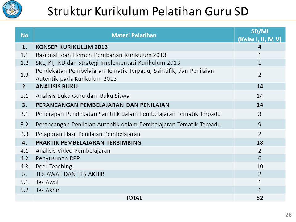 Struktur Kurikulum Pelatihan Guru SD NoMateri Pelatihan SD/MI (Kelas I, II, IV, V) 1.KONSEP KURIKULUM 20134 1.1Rasional dan Elemen Perubahan Kurikulum