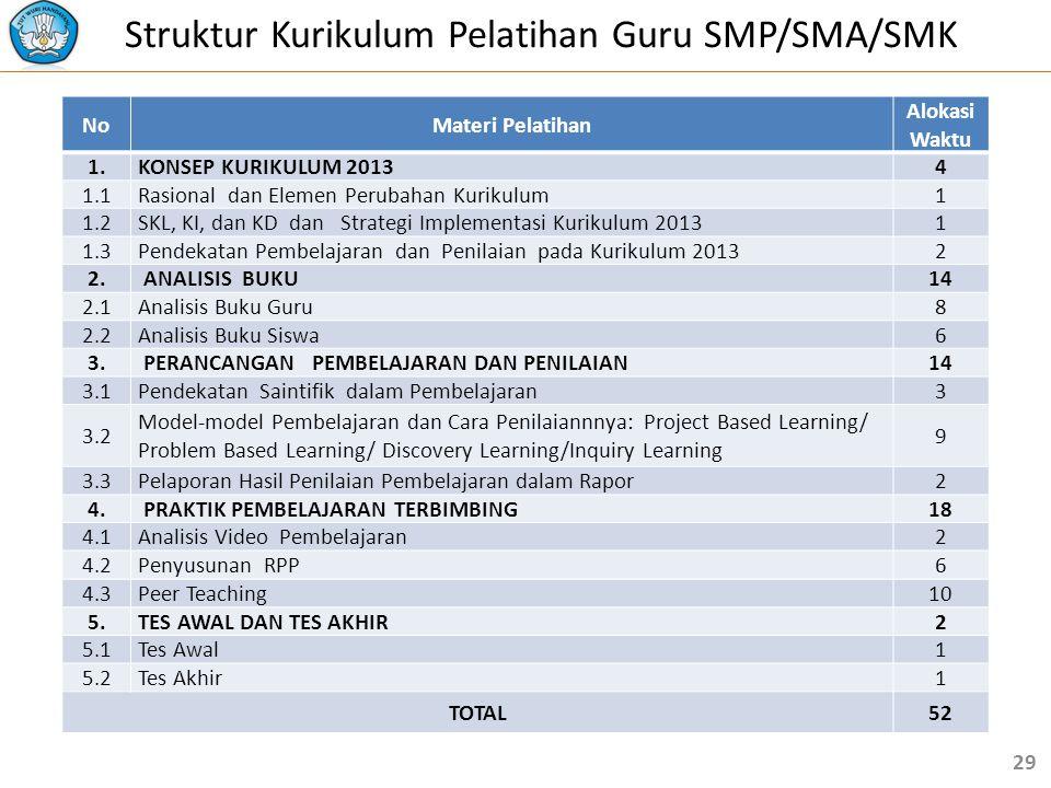 Struktur Kurikulum Pelatihan Guru SMP/SMA/SMK NoMateri Pelatihan Alokasi Waktu 1.KONSEP KURIKULUM 20134 1.1Rasional dan Elemen Perubahan Kurikulum1 1.