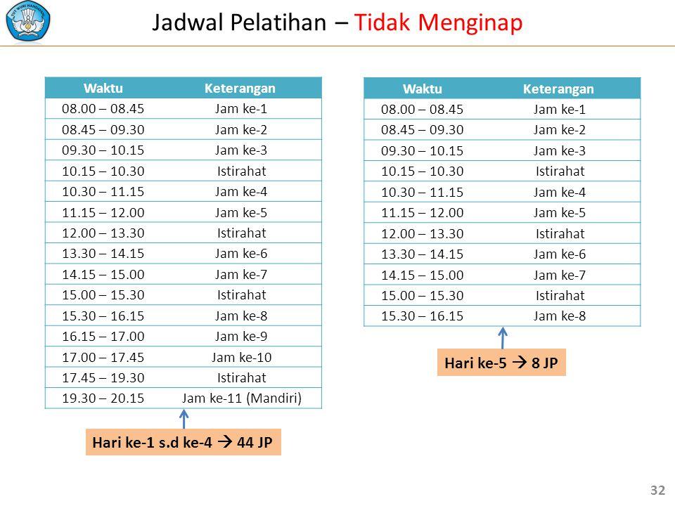 Jadwal Pelatihan – Tidak Menginap WaktuKeterangan 08.00 – 08.45 Jam ke-1 08.45 – 09.30 Jam ke-2 09.30 – 10.15 Jam ke-3 10.15 – 10.30 Istirahat 10.30 – 11.15 Jam ke-4 11.15 – 12.00 Jam ke-5 12.00 – 13.30 Istirahat 13.30 – 14.15 Jam ke-6 14.15 – 15.00 Jam ke-7 15.00 – 15.30 Istirahat 15.30 – 16.15 Jam ke-8 16.15 – 17.00 Jam ke-9 17.00 – 17.45 Jam ke-10 17.45 – 19.30 Istirahat 19.30 – 20.15 Jam ke-11 (Mandiri) WaktuKeterangan 08.00 – 08.45 Jam ke-1 08.45 – 09.30 Jam ke-2 09.30 – 10.15 Jam ke-3 10.15 – 10.30 Istirahat 10.30 – 11.15 Jam ke-4 11.15 – 12.00 Jam ke-5 12.00 – 13.30 Istirahat 13.30 – 14.15 Jam ke-6 14.15 – 15.00 Jam ke-7 15.00 – 15.30 Istirahat 15.30 – 16.15 Jam ke-8 Hari ke-1 s.d ke-4  44 JP Hari ke-5  8 JP 32