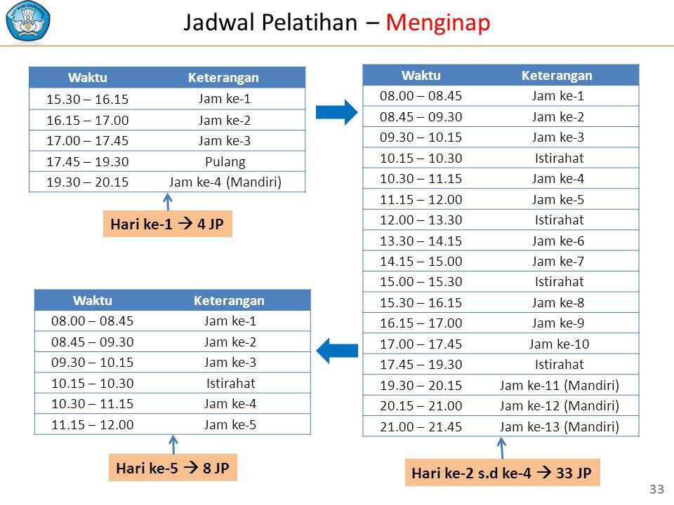 Jadwal Pelatihan – Menginap WaktuKeterangan 15.30 – 16.15 Jam ke-1 16.15 – 17.00 Jam ke-2 17.00 – 17.45 Jam ke-3 17.45 – 19.30 Pulang 19.30 – 20.15 Ja